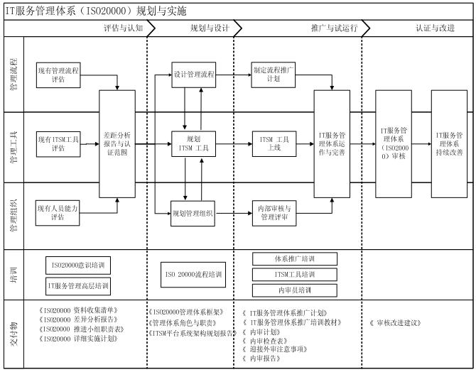 ISO20000规划与实施