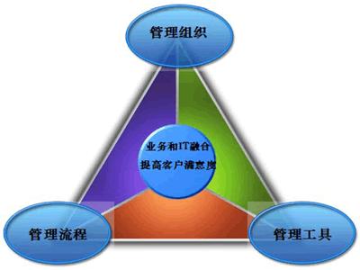 ISO20000模型实施