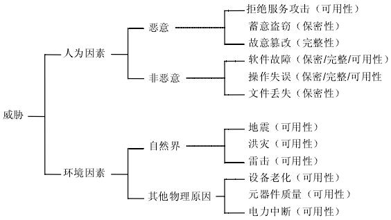 图2.4威胁识别树
